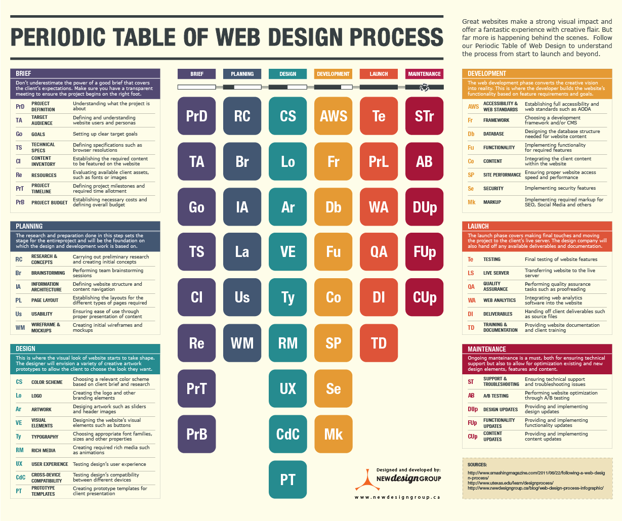 Web Design Periodic Table