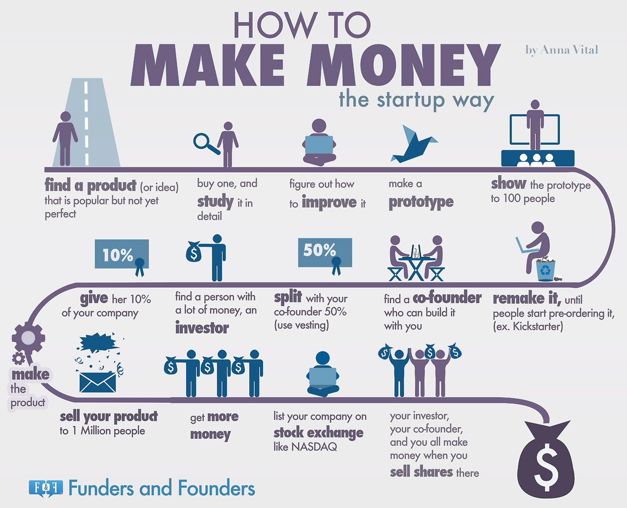 How to make money – startup