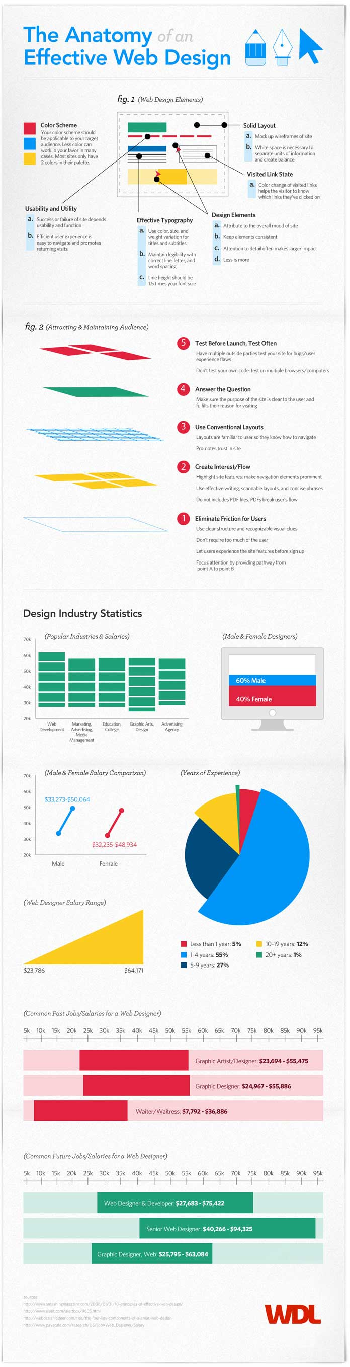 Effective Web Design Infographic